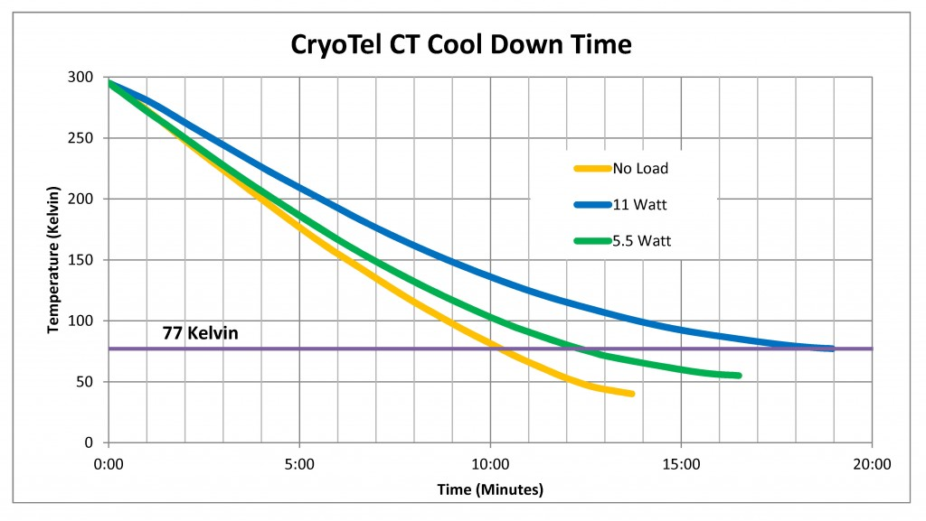 Cool-Down-rate-CT