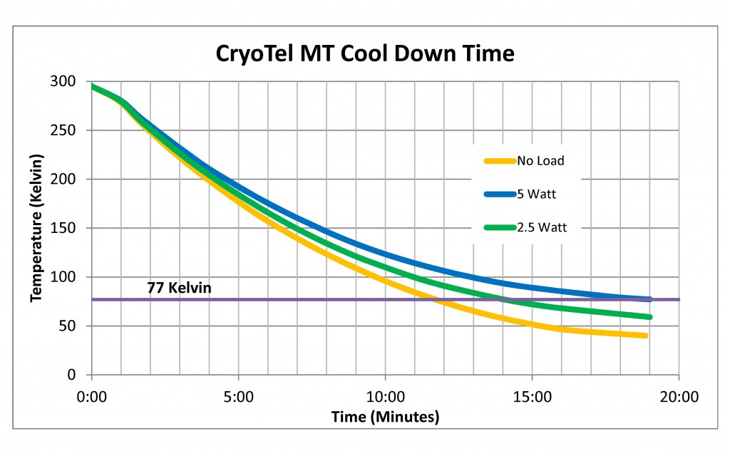 Cool-Down-rate-MT3